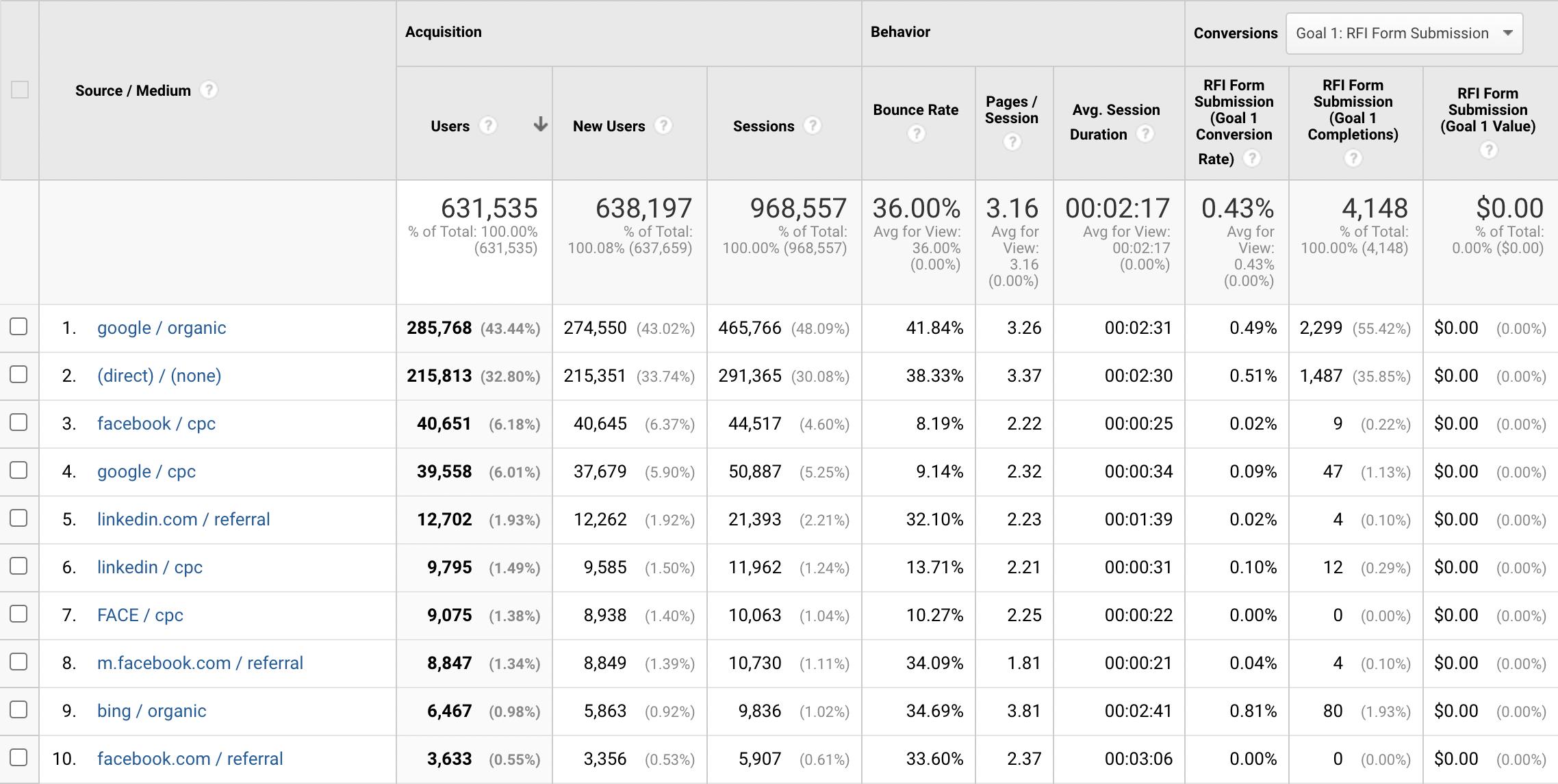hubspot-vs-google-analytics-screenshot-4